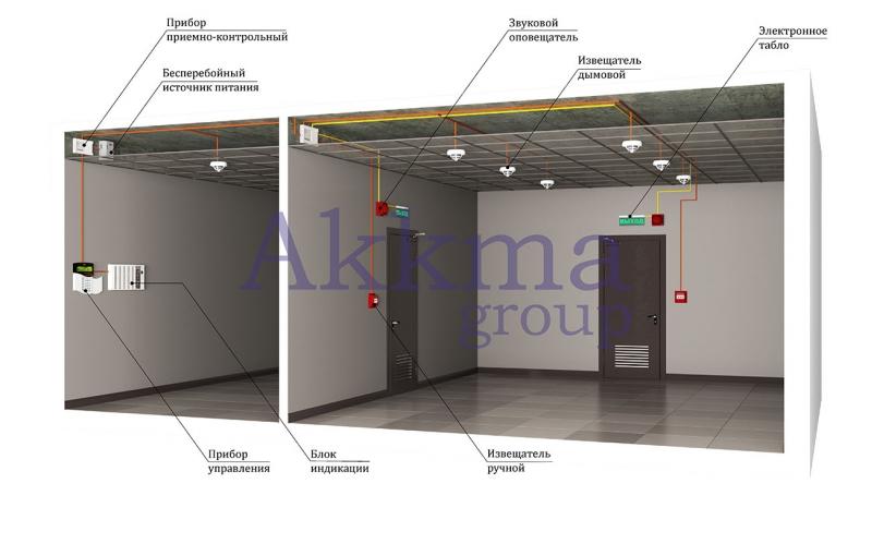 Компания Аккма групп полный спектр услуг по установке охранно-пожарных систем